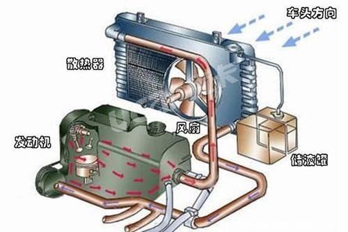 汽车发动机拉缸小漫画-解读造成卡车 发烧 的 病因 防患于未然高清图片