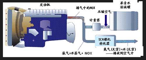 柴油发动机尾气后处理技术(scr)的应用
